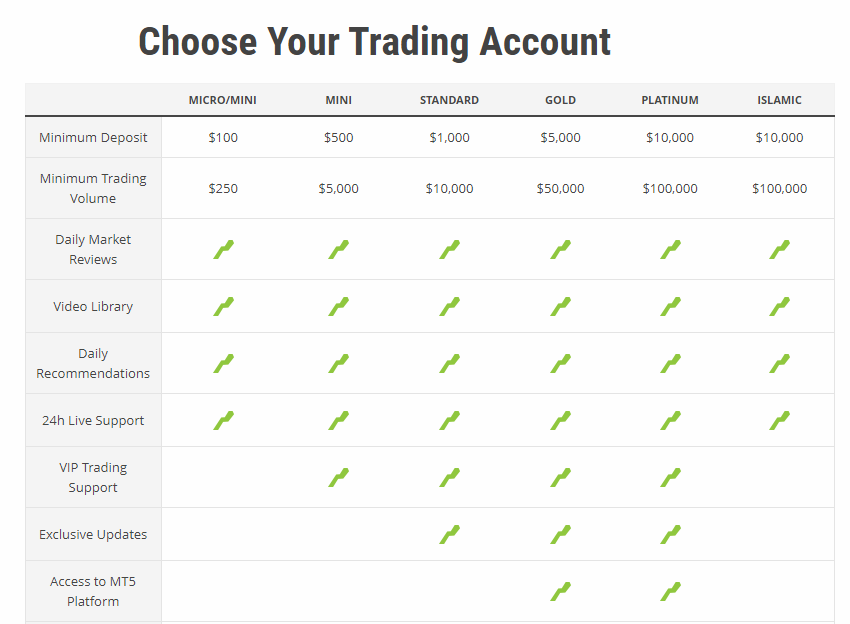 UFX Accounts